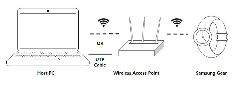 Test Tizen  NET Application on a Gear device